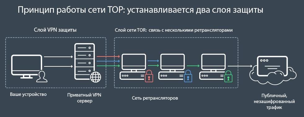 Как зайти в даркнет через андроид hidra tor browser linux arch hydra